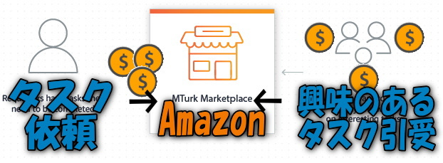 Amazon MTとは