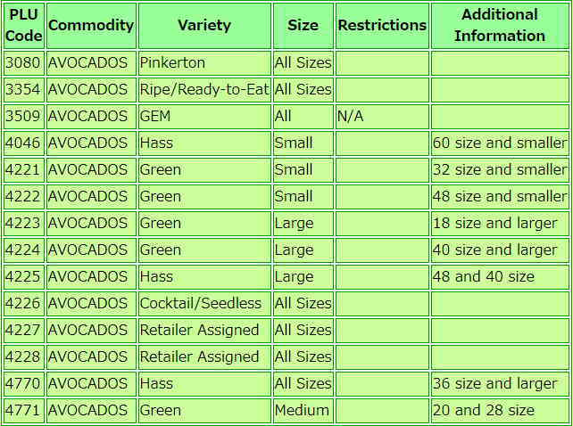 AvocadoのPLUコードはこんなにあります